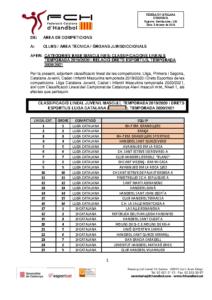 Classificació Lineal, temporada 2019/2020 i Drets Esportius, temporada 2020/2021 competicions de base masculines.