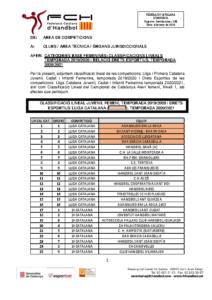 Classificació Lineal, temporada 2019/2020 i Drets Esportius, temporada 2020/2021 competicions de base femenines.